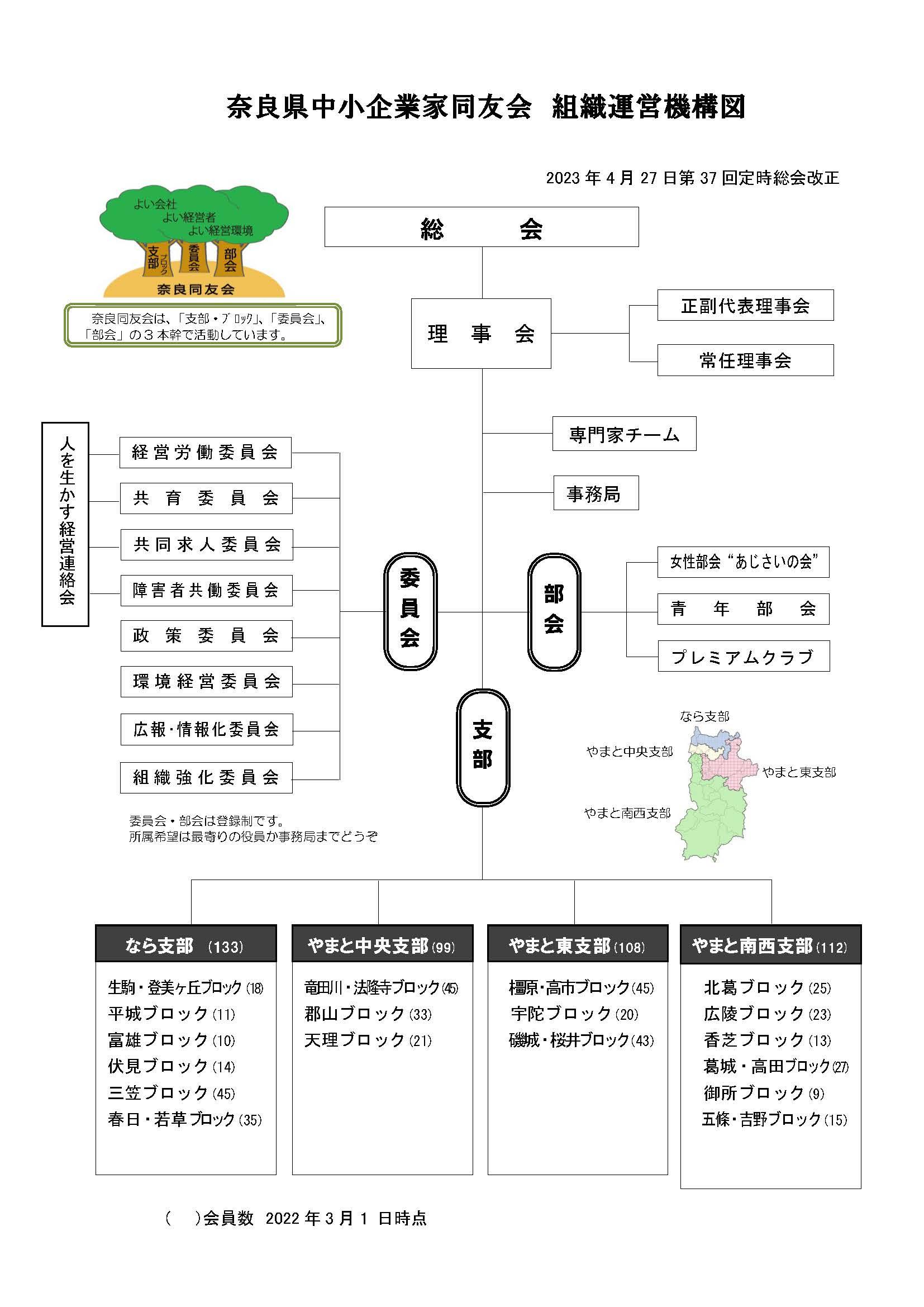 奈良同友会組織図